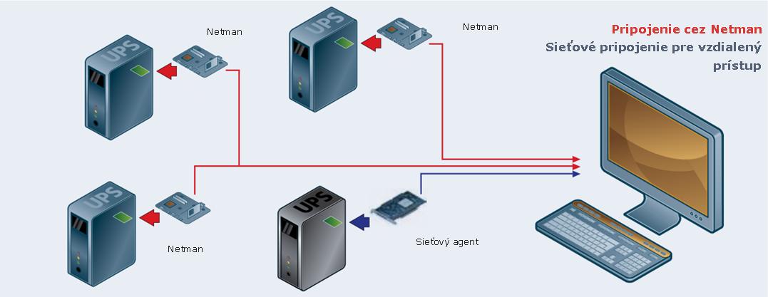 Pripojenie cez Netman